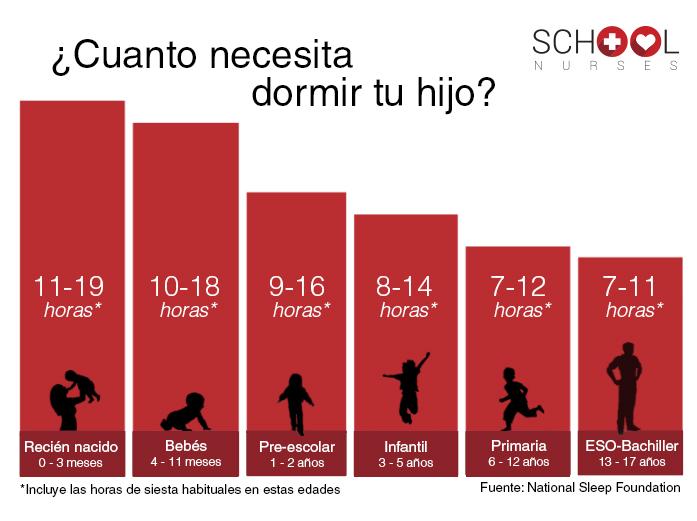 Gráfico horas recomendadas para nuestros hijos