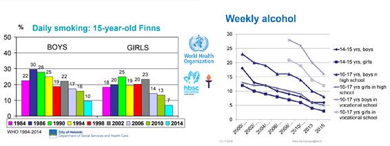 Estadísticas mejora salud infantil Finlandia
